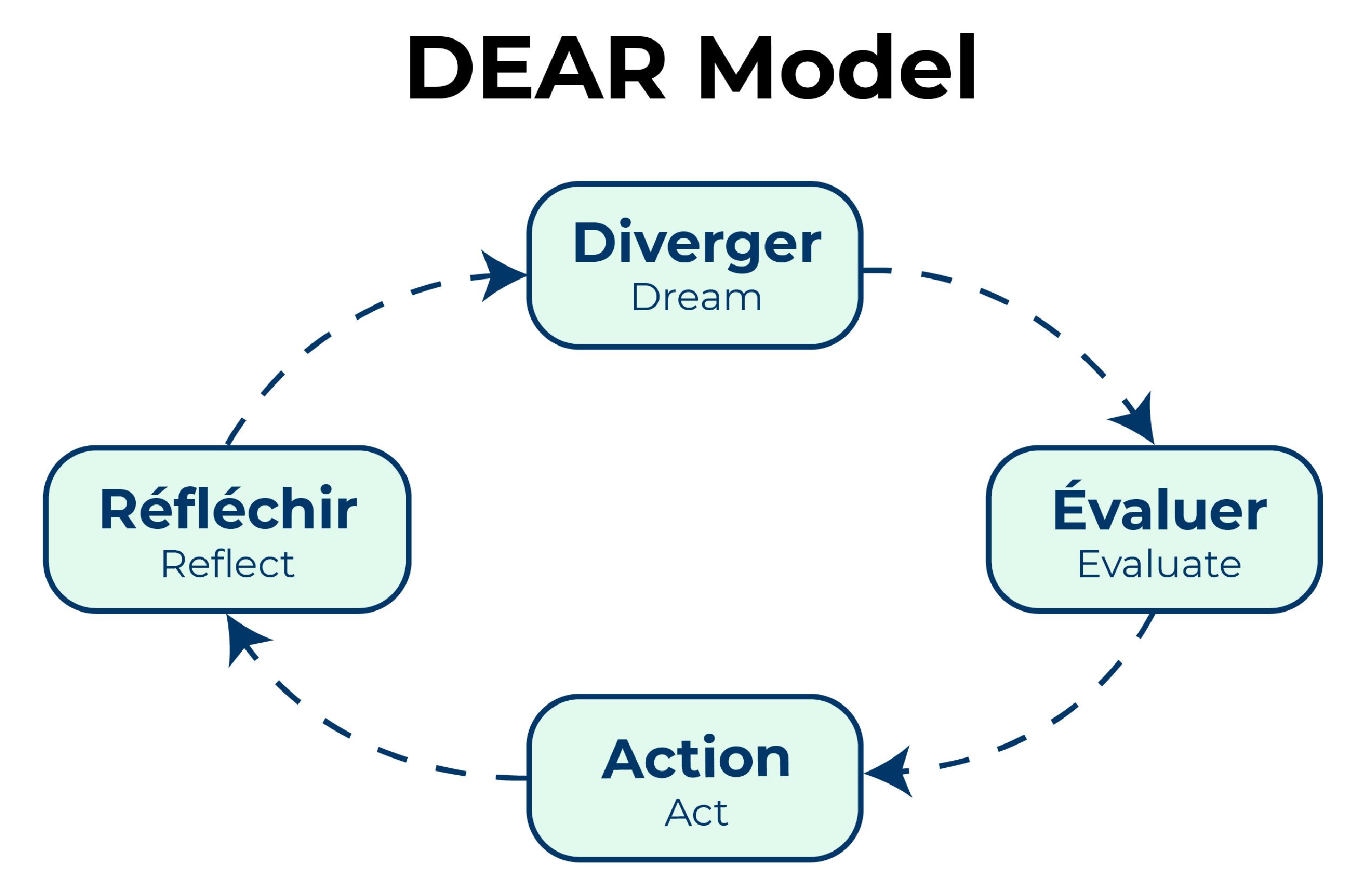Illustration du modèle DEAR