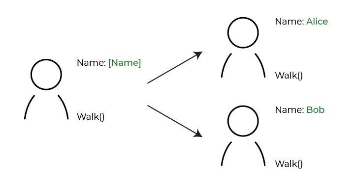 To the left, a blueprint of a person with the following information beside it: Name: [Name], and Walk(). Leading off to the right are two iterations of the blueprint, each with its [Name] field populated. One is named Alice, the other Bob. Both have the m