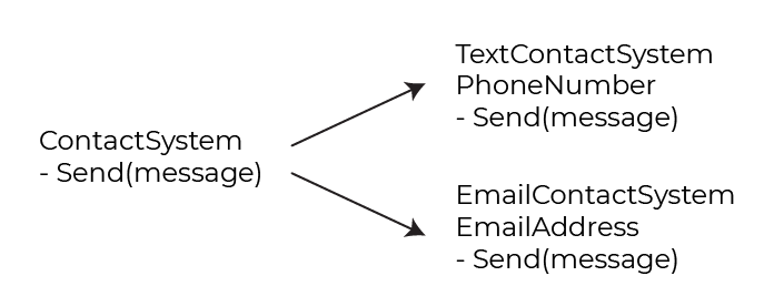 On the left, the class ContactSystem. Written beneath it is the behavior