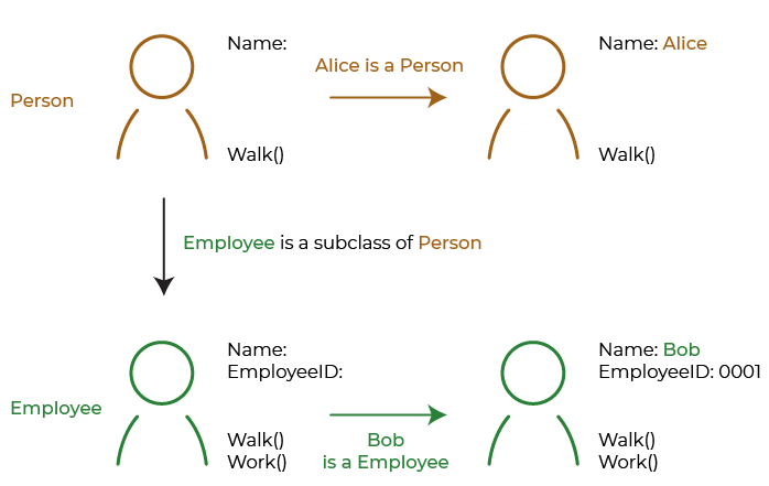 Upper left, a diagram of a person, labeled Person, with the state