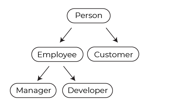 The word Person at the top of the diagram leads down by two arrows to the words Employee and Customer. Employee leads down by two more arrows to the words Manager and Developer.