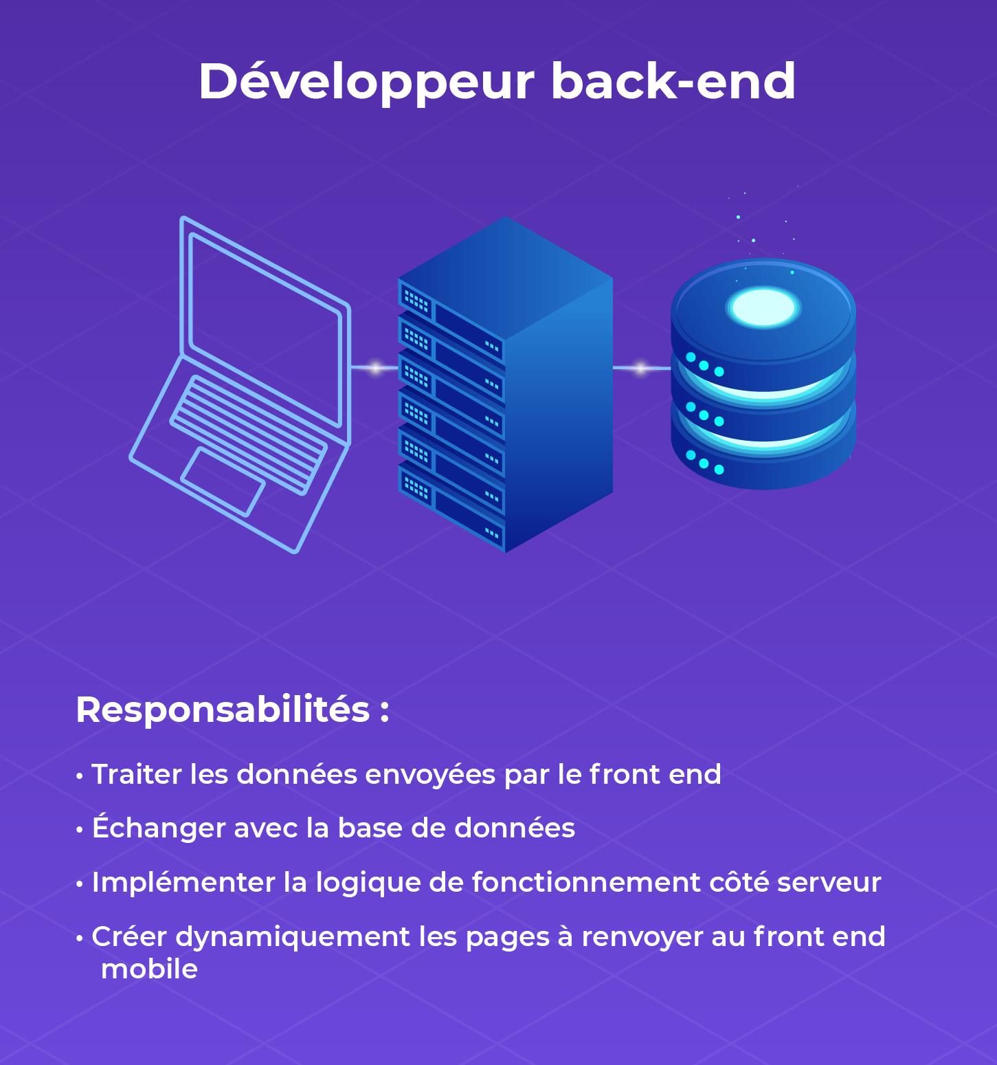 Fiche métier du développeur back-end