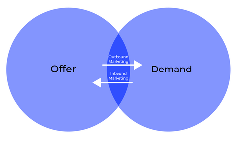 Diagram of Inbound and outbound marketing