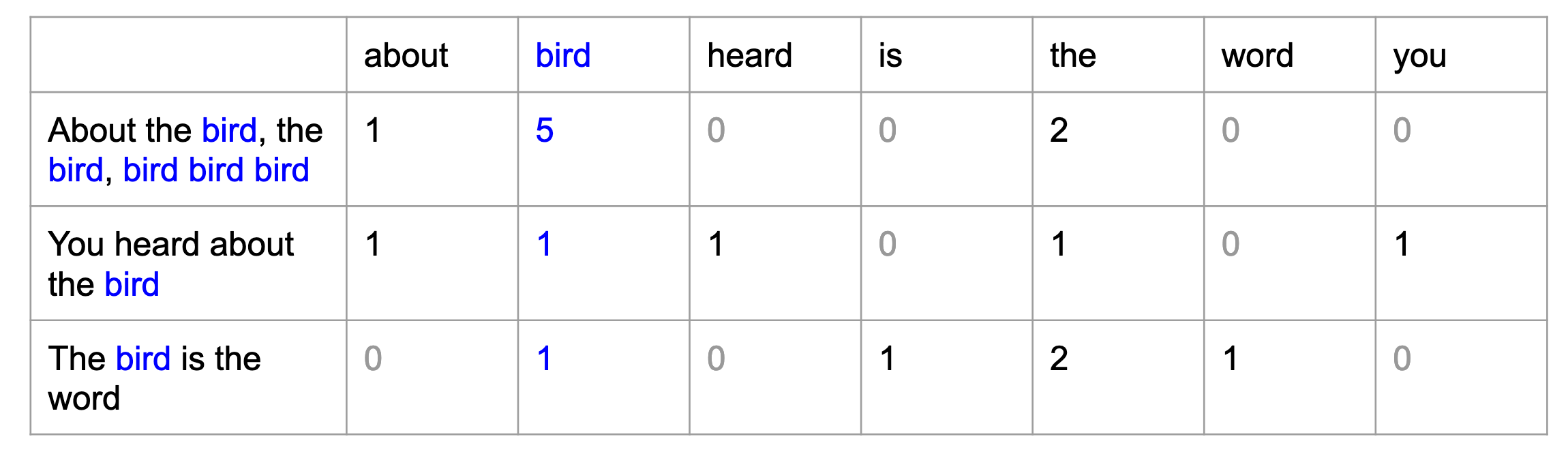 A table counting each time a word appears in  each of the following sentences: