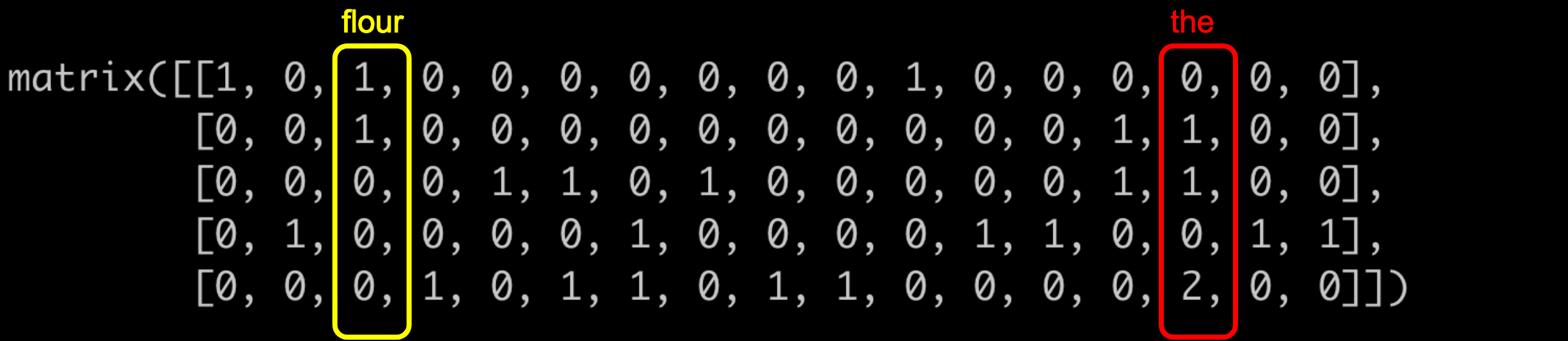 Document-Term Matrix from CountVectorizer