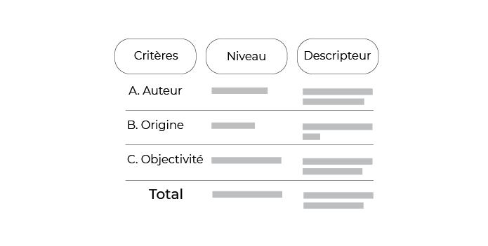 Trois colonnes : critères, niveau, descripteur.