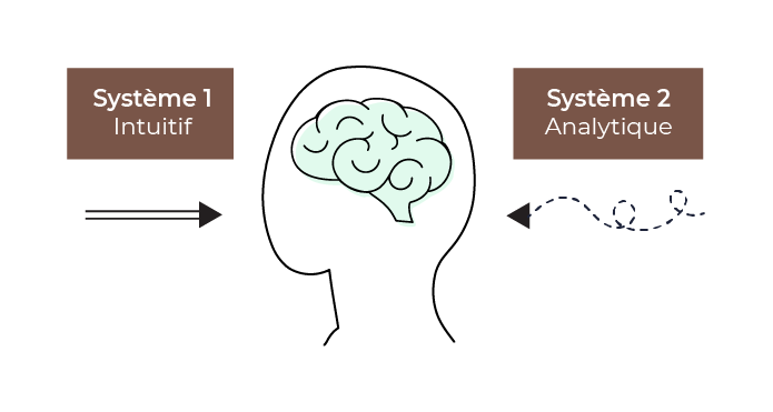 Système 1 - Rapide et intuitif Système 2 - Lent et analytique