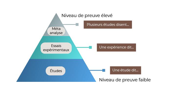 Des plus fiables aux moins fiables : 1. La méta analyse : ce que plusieurs études disent ; 2. Les essais expérimentaux : ce qu'une expérience dit ;  3. Les études : ce qu'une étude dit.