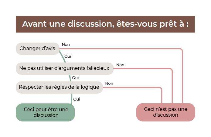 Si vous êtes prêt à :  - changer d'avis - ne pas utiliser d'arguments fallacieux - respecter les règles de la logique Alors vous pouvez mener la discussion avec votre interlocuteur, de façon constructive.