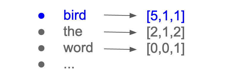 We give each word its own vector.  Bird -> (5,1,1). Bird appears 5 times in sentence 1, 1 time in sentence 2 and 1 time in sentence 3.  the -> (2,1,2) word -> (0,0,1)