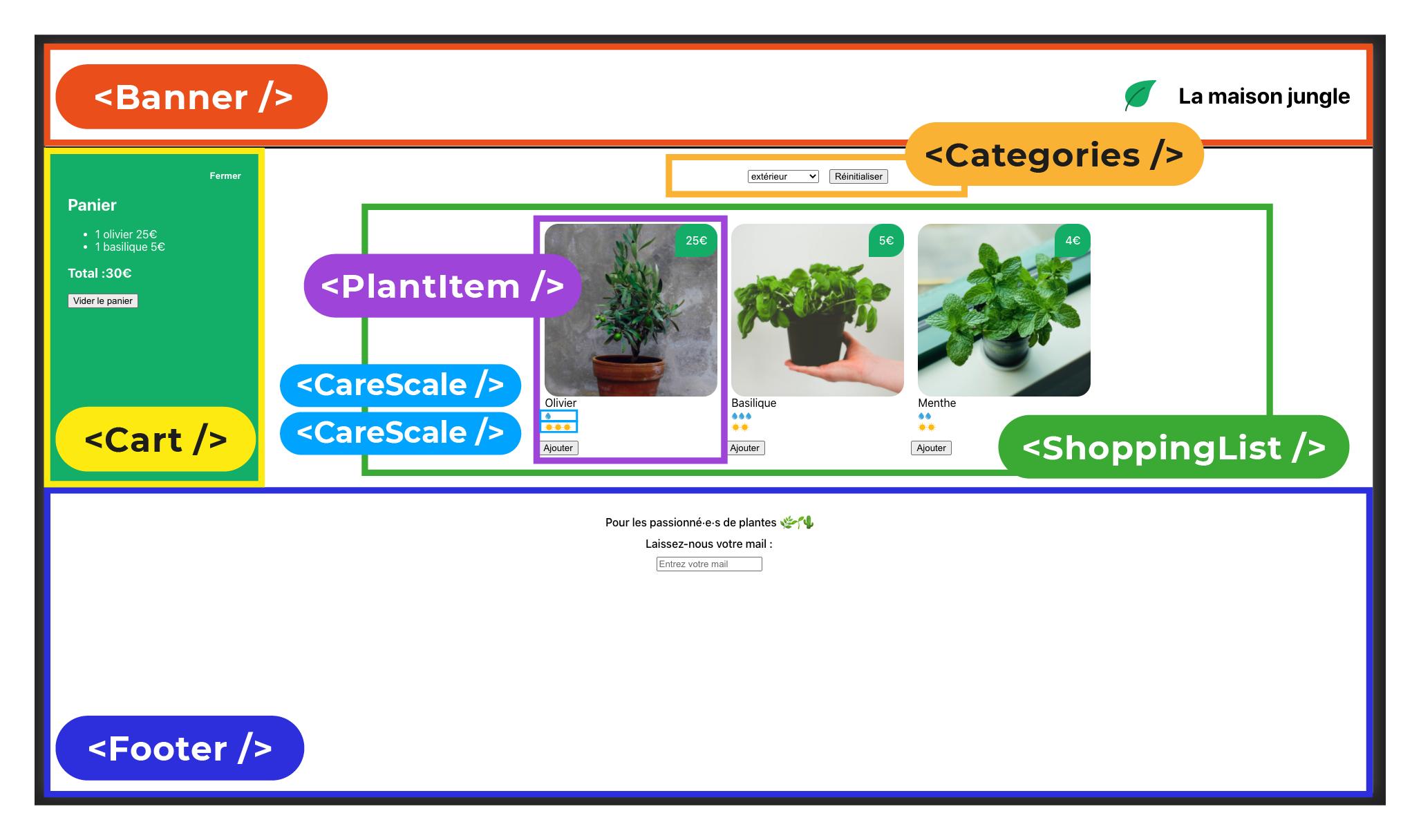 Le site La maison jungle découpé en composants : Banner, Categories, PlantItem, CareScale, Cart, ShoppingList et Footer.