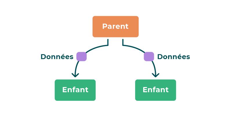 Un composant parent fait descendre des données à ses composants enfants