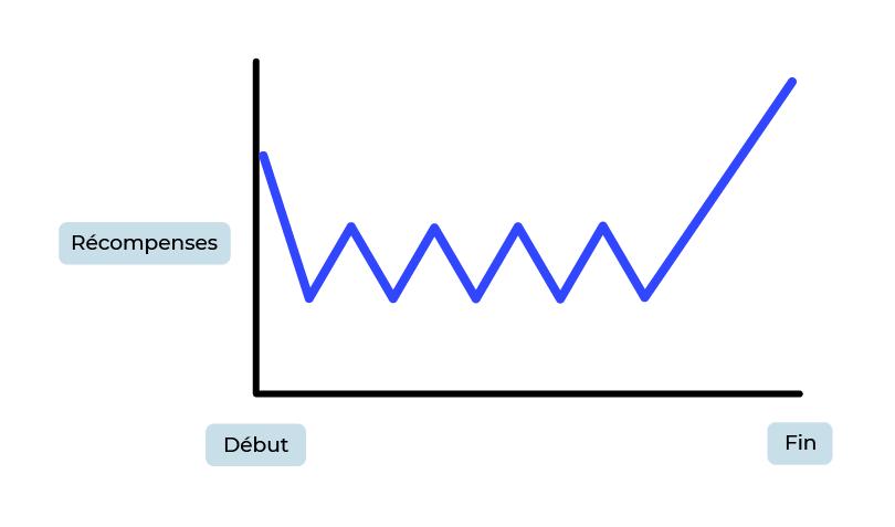 graphique représentant une courbe à dent de scie pour illustrer l'espacement des récompenses