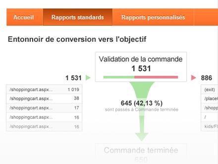 Screenshot du tableau de bord de Google Analytics