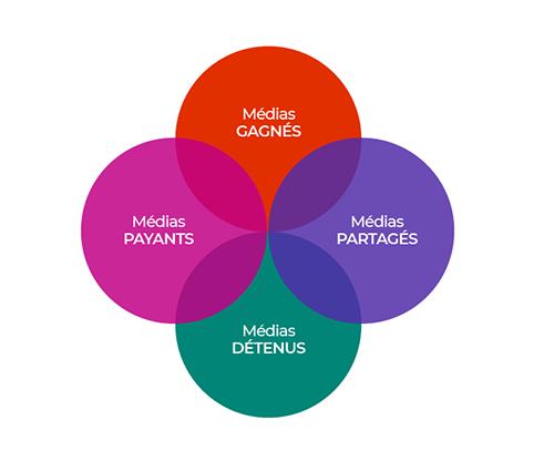 Le modèle PESO représenté par 4 cercles : média payants, médias gagnés, médias partagés, médias détenus