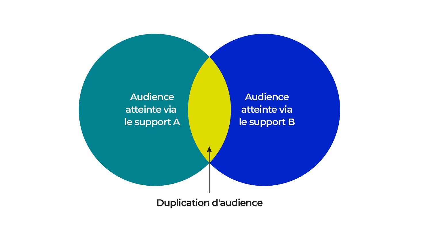 Schéma duplication d'audience représentant 2 cercles audience du support A et audience du support B qui se rejoignent. La partie commune est appelée la duplication d'audience.