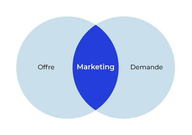 Deux cercles (offre et demande) qui se rejoignent. Au point de rencontre il est écrit marketing