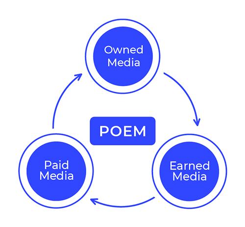 Schéma représentant les 2 types de media sous l'acronyme POEM : Paid media, Owned media et Earned media.