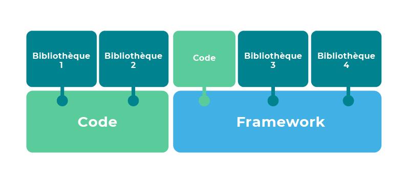 Deux bibliothèques s'ajoutent au code. A côté, le code et deux bibliothèques complètent un framework.