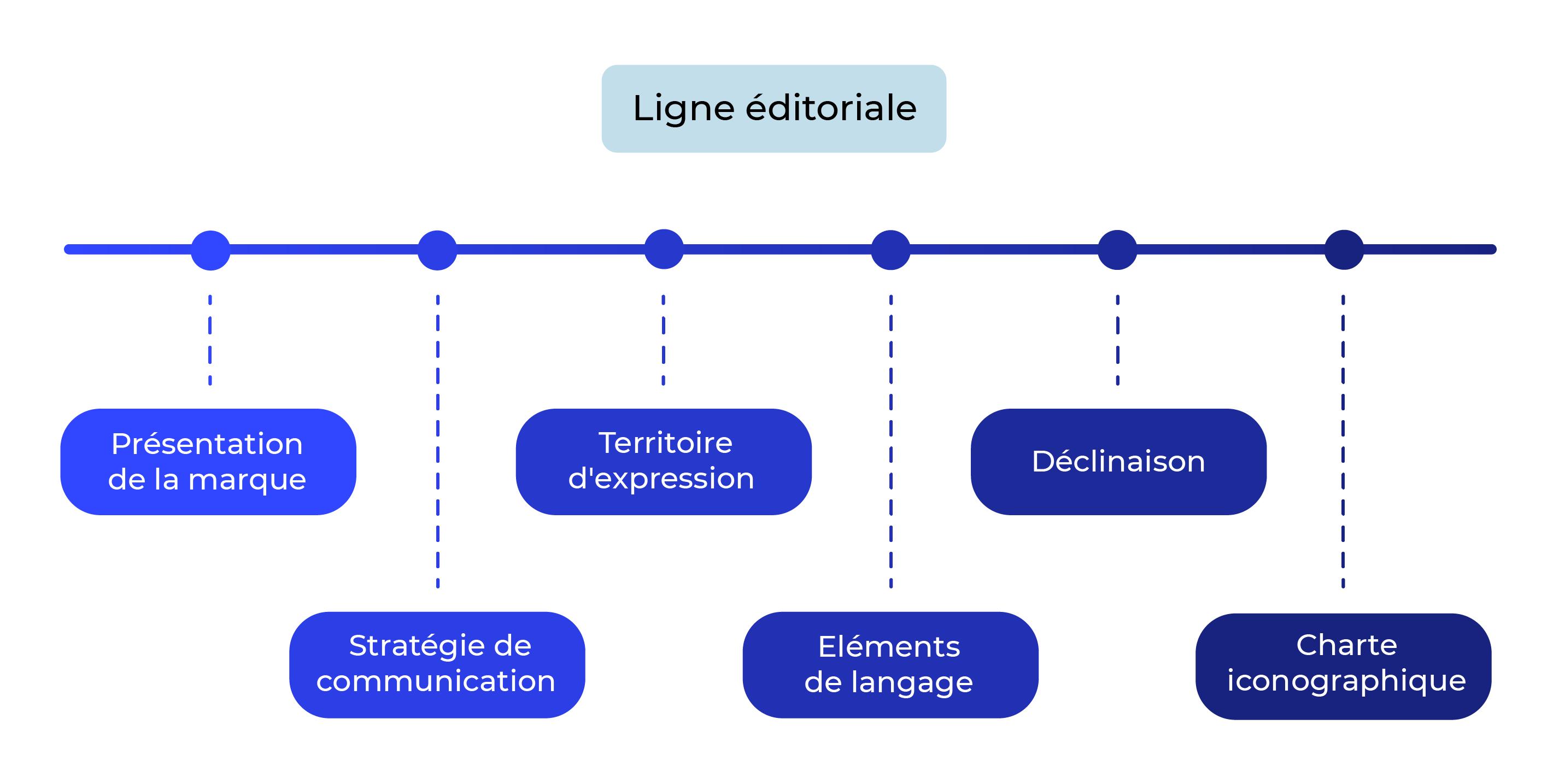 Ligne horizontale avec plusieurs points étapes de gauche à droite : présentation de la marque, stratégie de communication, territoire d'expression, éléments de langage, déclinaison, charte iconographique