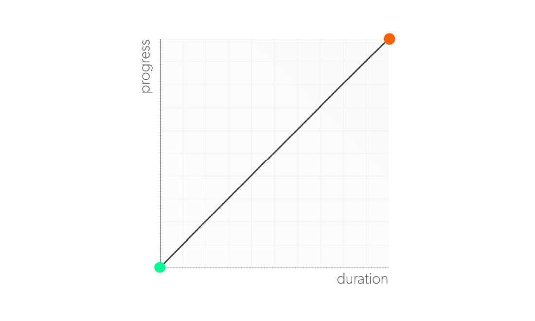 Un graphique d'une fonction linear