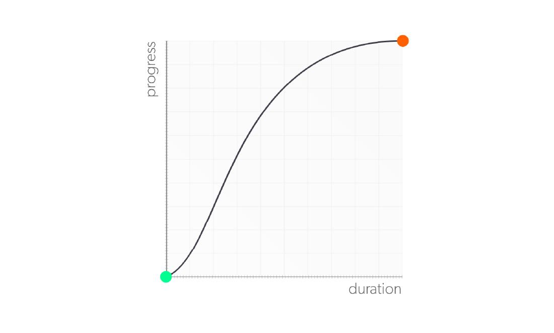 Graphique de la fonction ease-in-out