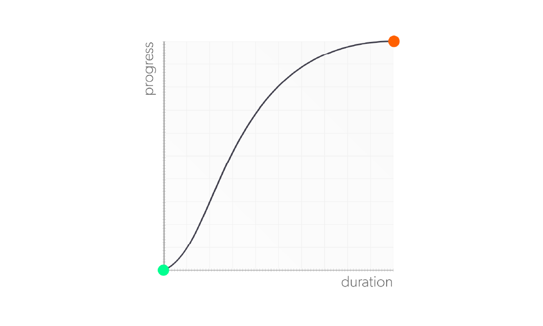 Graphique de la fonction ease