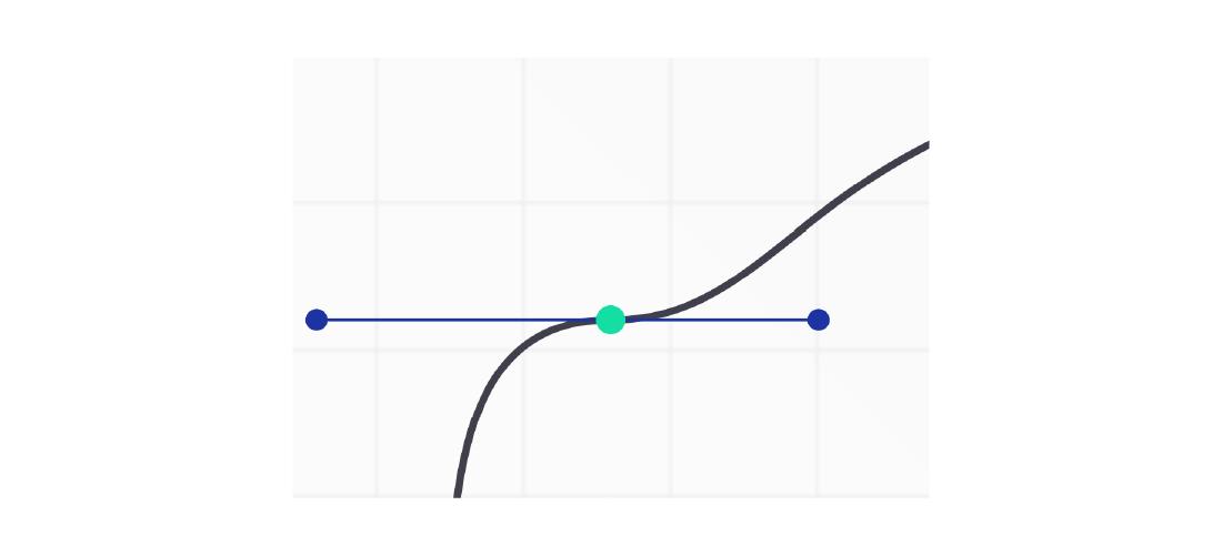 La courbe plus