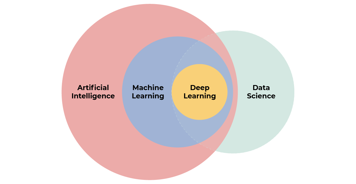A diagram that shows the nested relationship between the different disciplines of AI.  Deep Learning is part of machine learning, and machine learning is a part of artificial intelligence.  Data science includes AI technologies as well as other data analy