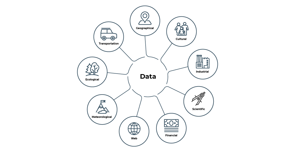 An image showing the different kinds of data you produce: Geographical, cultural, industrial, scientific, financial, web, meteorological, ecological, transportation
