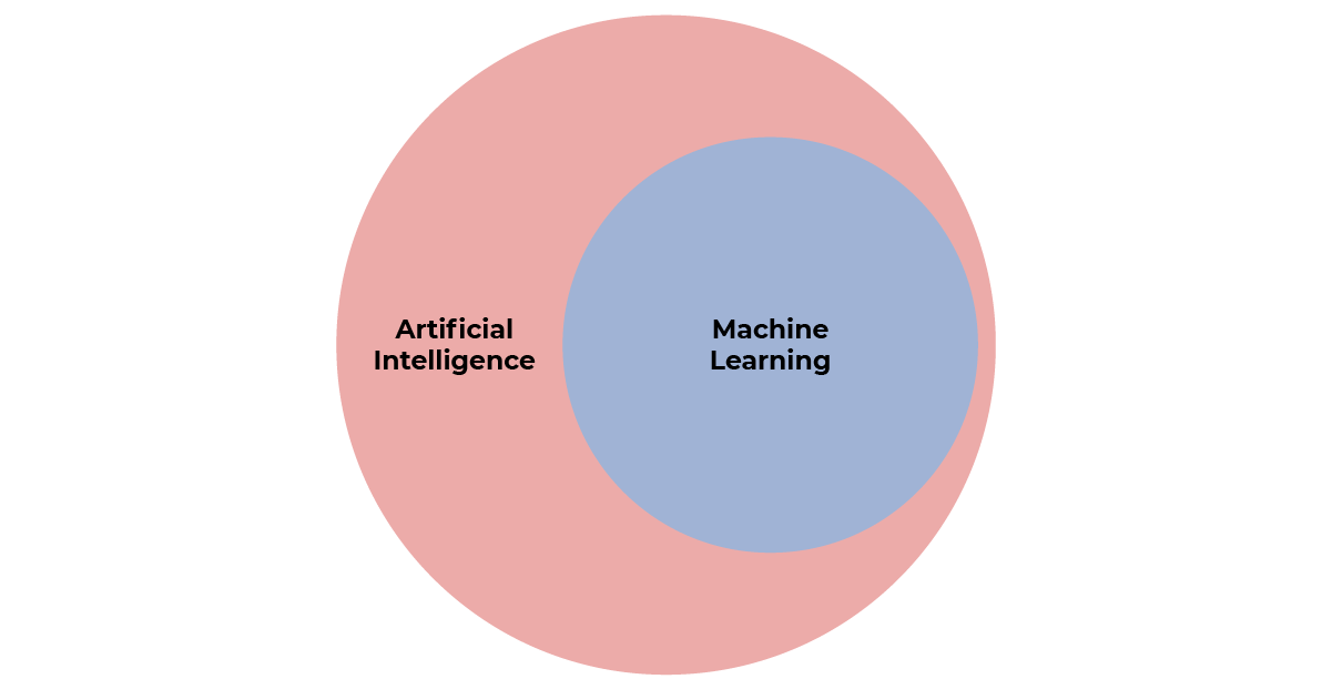 Machine learning is a sub-discipline of artificial intelligence