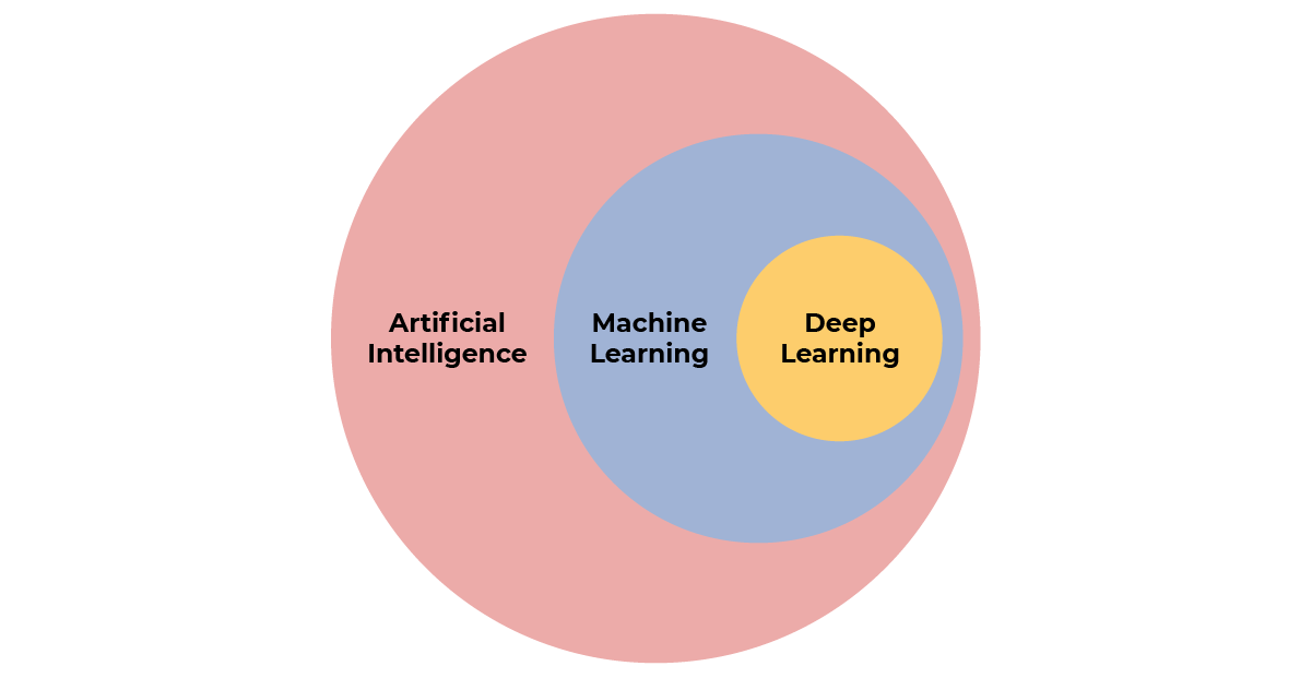 Deep learning is a sub-discipline of machine learning