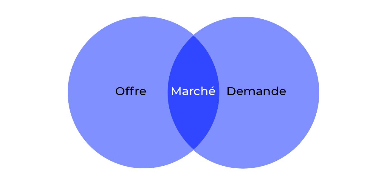 Illustration simplifiée d'un marché