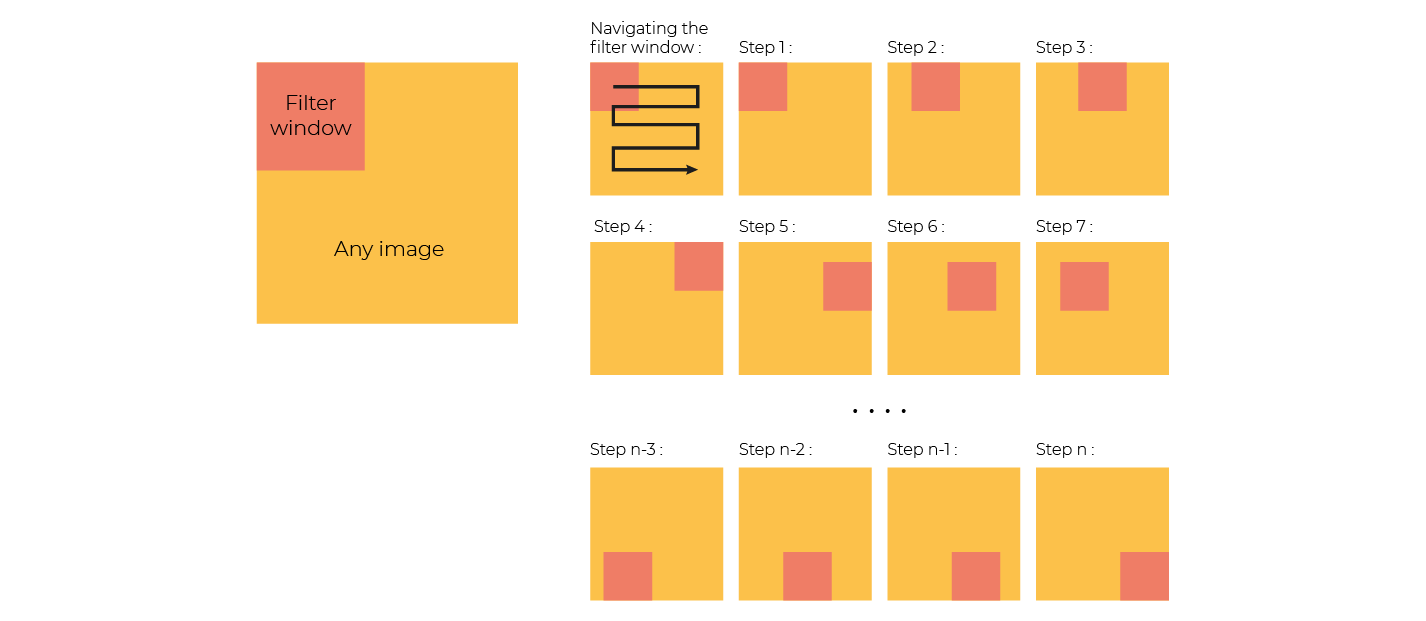 To the left, there is a diagram of a filter on an image. To the right, there are multiple different examples of that filter moving across the image to capture information at different moments.
