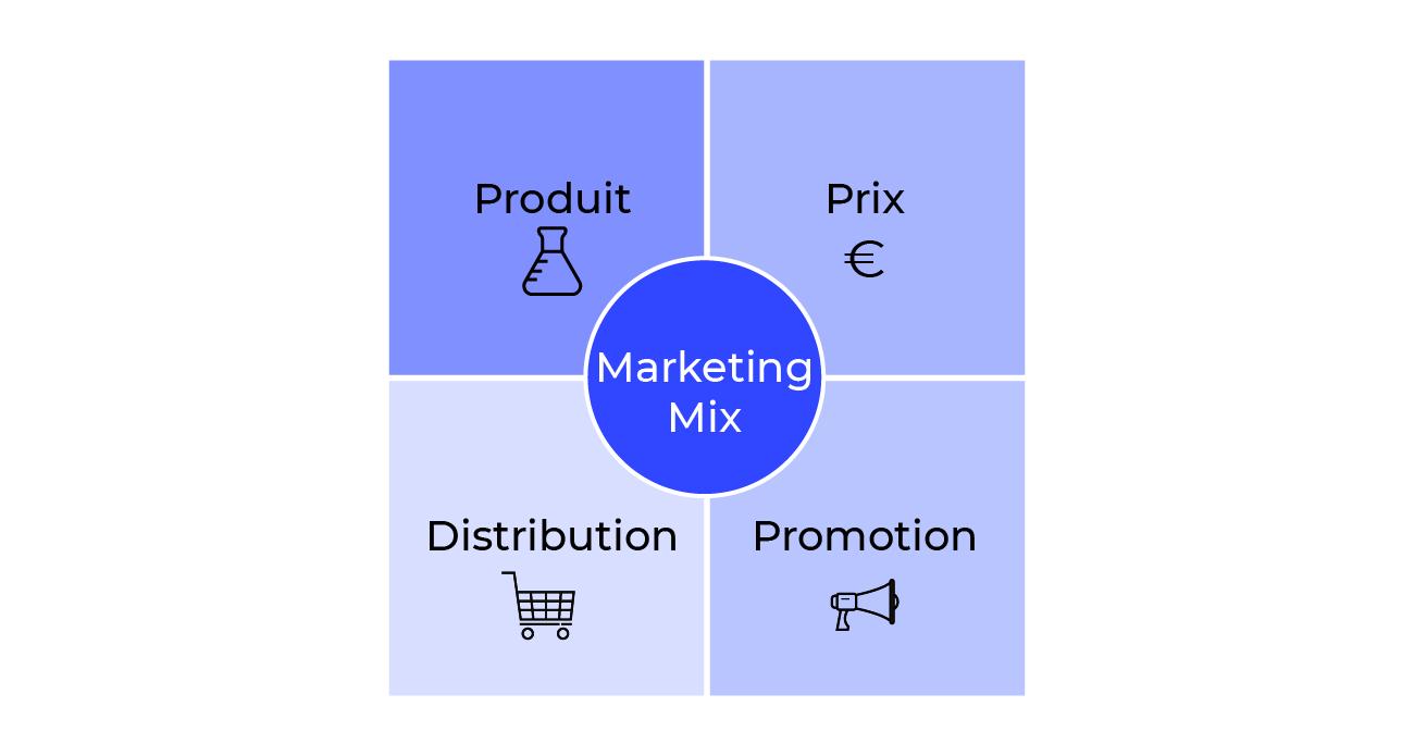 Le marketing-mix : les 4 piliers de la stratégie marketing