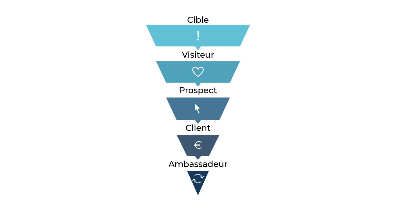 Le modèle AIDAR représenté comme un entonnoir, avec les niveaux suivants : cible, visiteur, prospect, client et ambassadeur.