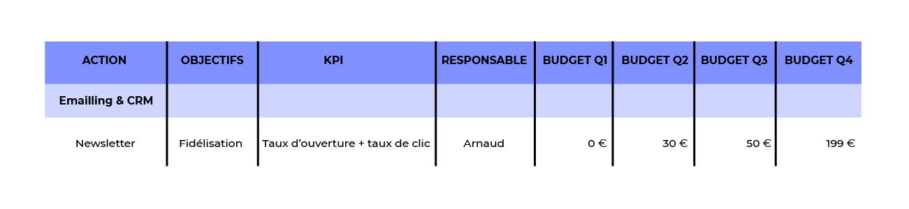 Ligne d'un tableau avec respectivement en titre de colonne et ligne : action-newsletter, objectif,-fidélisation, KPI-aux d'ouverture et taux de clic, responsable-Arnaud, budget Q1-0 euro, budget Q2-30 euros, budget Q3-50 euros, budget Q4-199 euros.