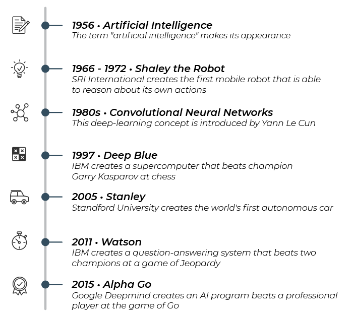 1956: The term artificial intelligence makes its appearance 1966-1972: SRI international creates the first mobile robot that is able to reason about its own actions (Shaley the Robot) 1980s: Yann Le Cun invents the concept of deep learning 1997: IBM creat