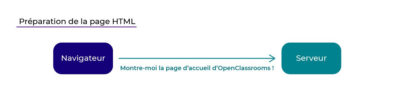 Une requête HTTP arrive sur le serveur