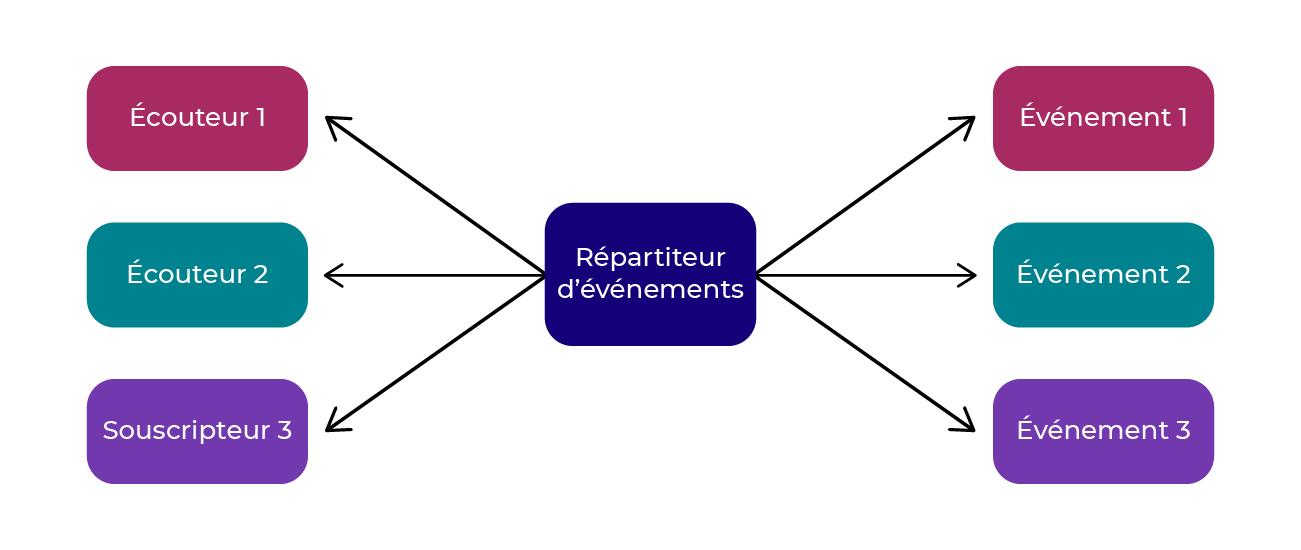 Schéma de fonctionnement du composant Event Dispatcher de Symfony