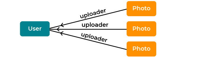 Arrows lead from three objects each labeled photo to a single object labeled user. The arrows are labeled uploader.