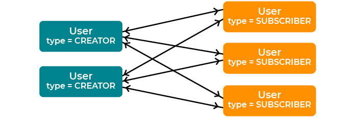 Two-way arrows connect each User object of type creator on the left to all User objects of type subscriber on the right.