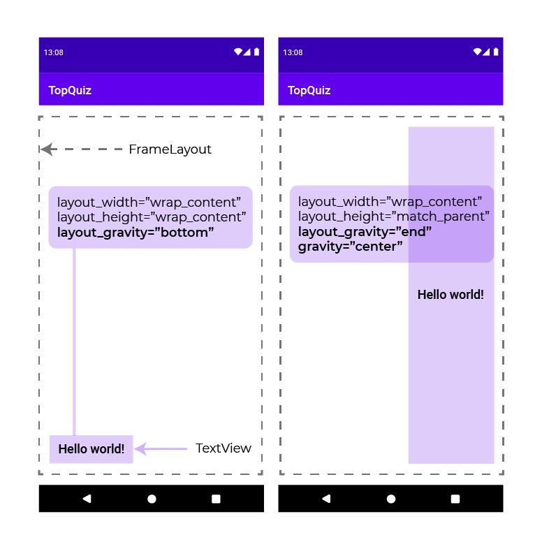 Définissez le positionnement d'un élément grâce à l'attribut android:layout_gravity
