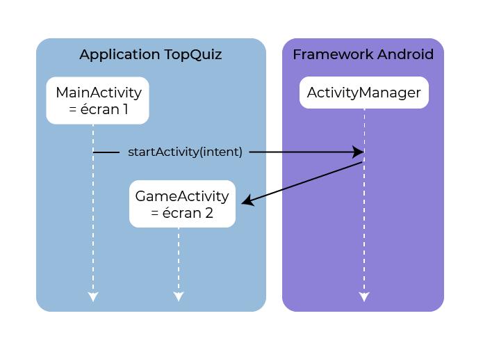 Lorsque la méthode startActivity() est appelée, l'objet interne Android ActivityManager inspecte le contenu de l'objet Intent et démarre l'activité correspondante.