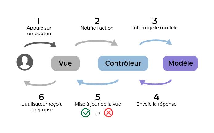 Les différentes phases d'application du modèle MVC lorsque l'utilisateur interagit avec l'application