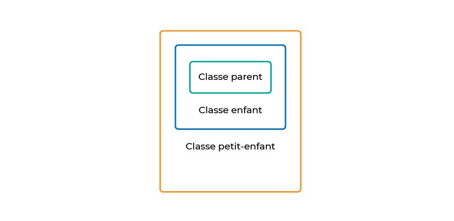 Une classe enfant, ici emboîtée dans une classe parent, hérite les attributs de cette classe parente. Sa classe petit enfant hérite ses attributs.