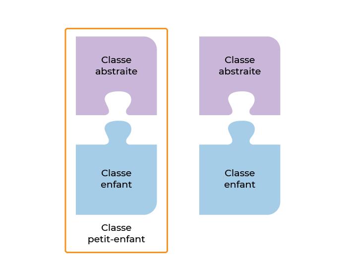 Comme les morceaux d'un puzzle, il faut qu'une classe abstrait soit étendue pour l'utiliser. Une classe enfant peut accéder à ses propriétés publics et protégés, comme pour une classe normale.