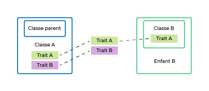 À droite, la classe enfant A contient les traits A et B.À gauche, la classe parent B contient le trait A.