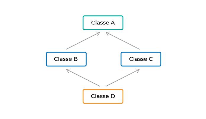 Deux classes B et C héritent d'une classe A, et qu'une classe D hérite à la fois de B et de C.