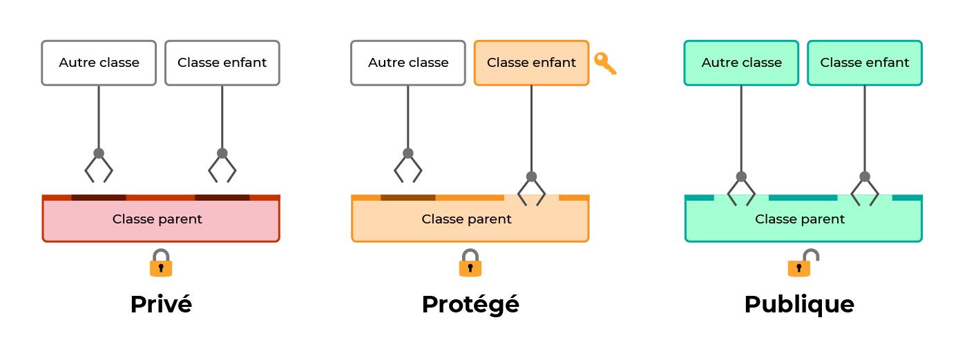 Pour une classe privé, aucune classe ne peut y accéder. Pour une classe protégé, seulement ses classes enfant peuvent y accéder. Pour une classe public, toute classe peut y accéder.